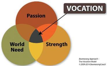 Diagram of Vocation